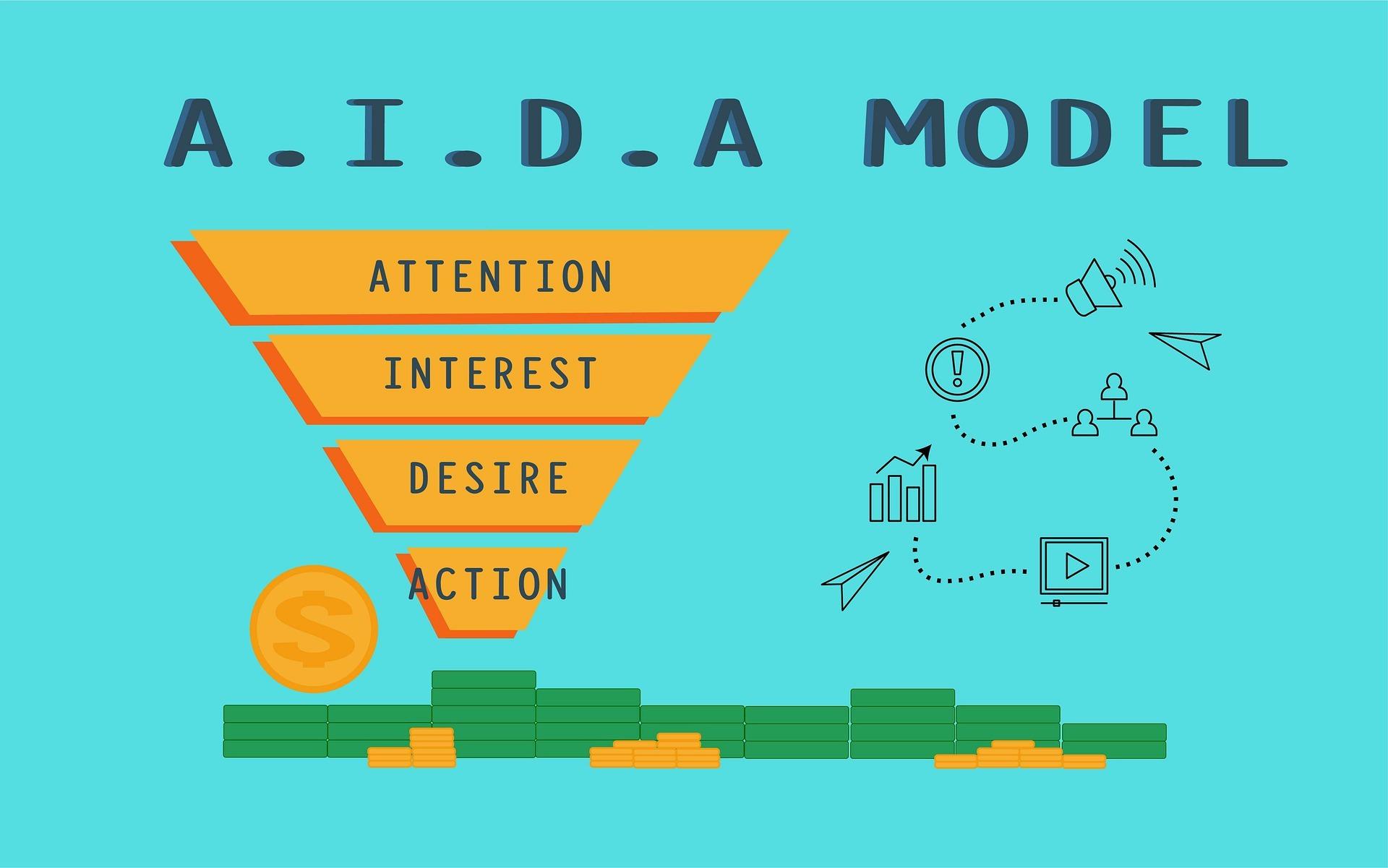 A.I.D.A marketing funnel